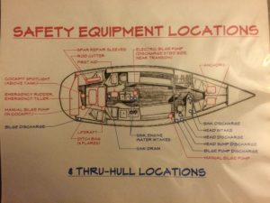 Safety equipment locations & thru-hulls