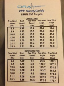Target VMGs for Limitless